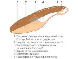 Ортопедические стельки ORTO-CONCEPT